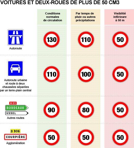 maximale snelheid Franse wegen
